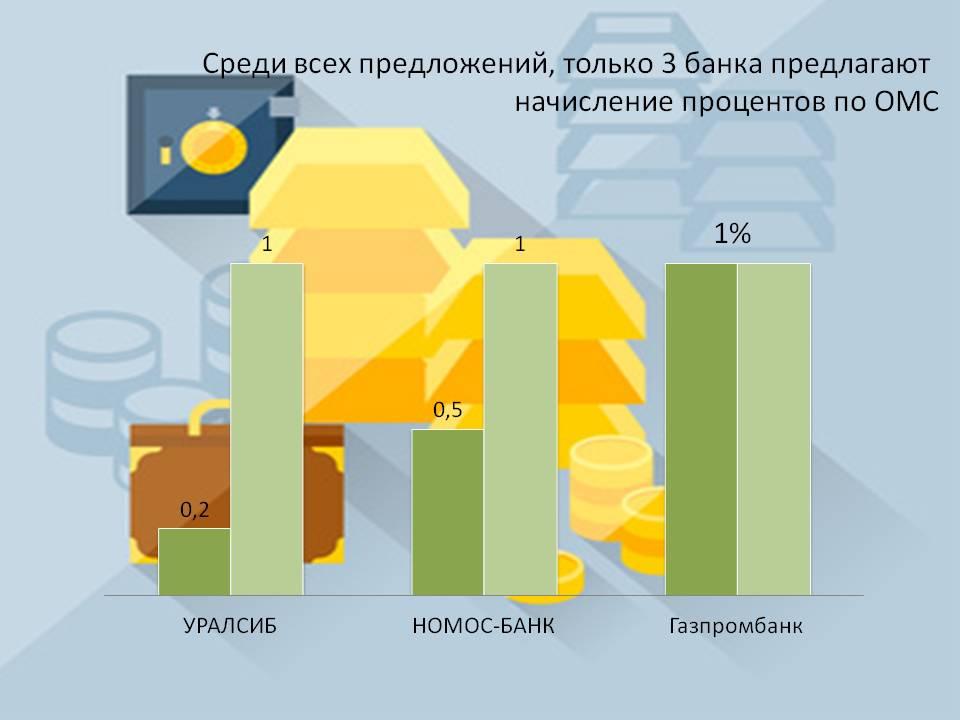 Изображение - Банковские металлические счета metallicheskie-scheta-procent