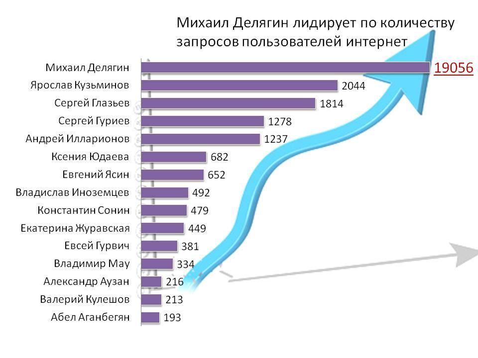 http://www.investmentrussia.ru/wp-content/uploads/2013/09/%D0%9A%D0%BE%D0%BB%D0%B8%D1%87%D0%B5%D1%81%D1%82%D0%B2%D0%BE-%D0%B7%D0%B0%D0%BF%D1%80%D0%BE%D1%81%D0%BE%D0%B2-1.jpg