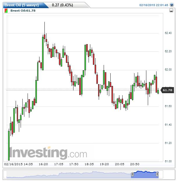 Brent Oil(5 минут)20150216220149